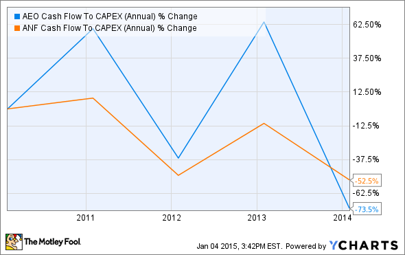 AEO Cash Flow To CAPEX (Annual) Chart