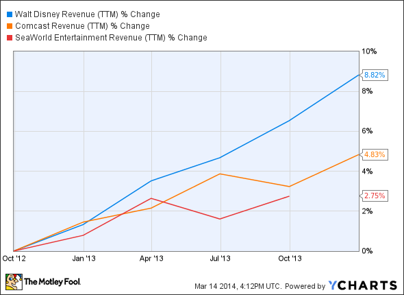 DIS Revenue (TTM) Chart