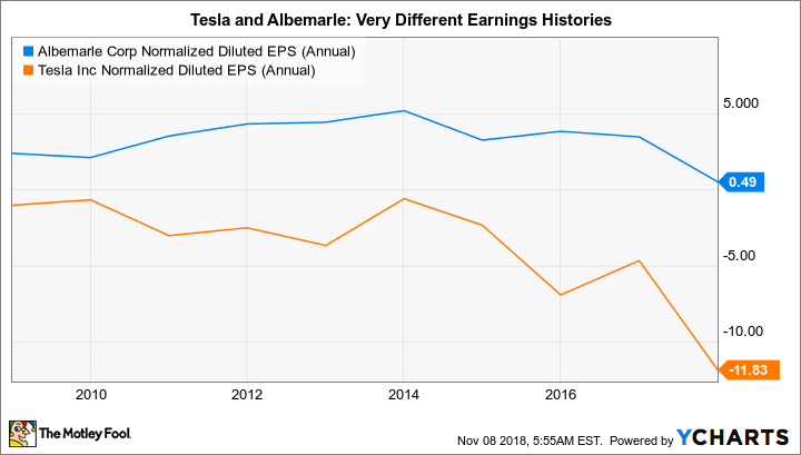 ALB Normalized Diluted EPS (Annual) Chart