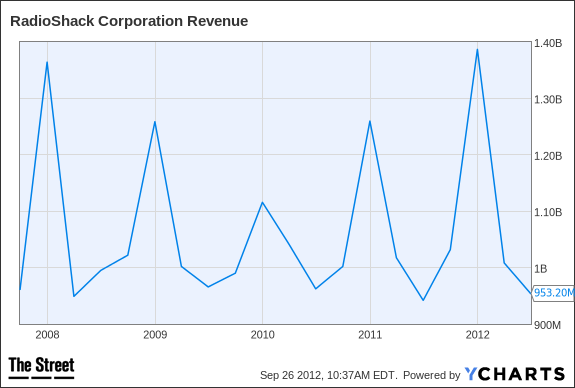RSH Revenue Chart