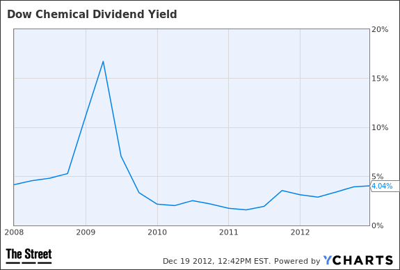 DOW Dividend Yield Chart