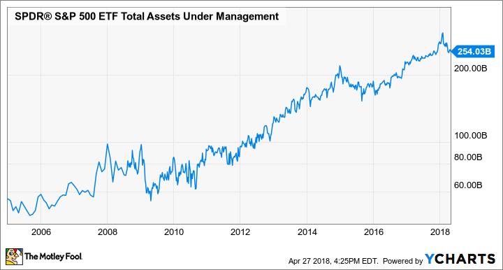SPY Total Assets Under Management Chart