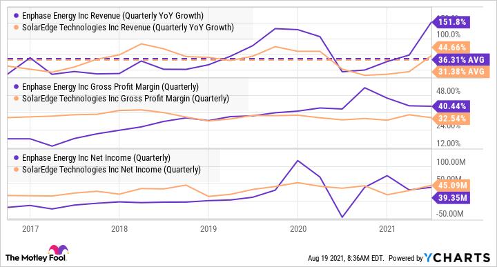 ENPH Revenue (Quarterly YoY Growth) Chart