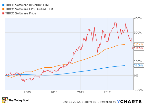 TIBX Revenue TTM Chart