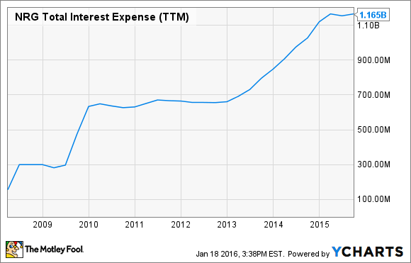 NRG Total Interest Expense (TTM) Chart