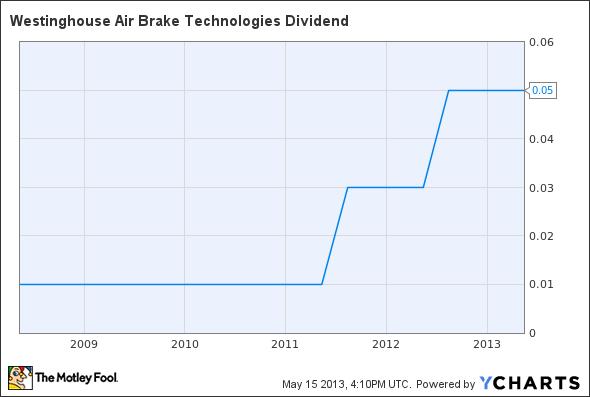 WAB Dividend Chart