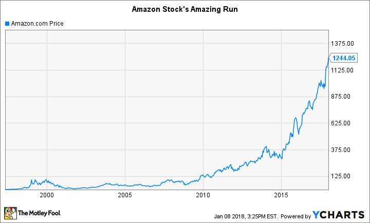 Amazon Stocks History The Importance Of Patience The Motley Fool