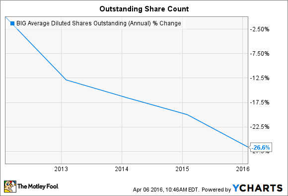 BIG Average Diluted Shares Outstanding (Annual) Chart