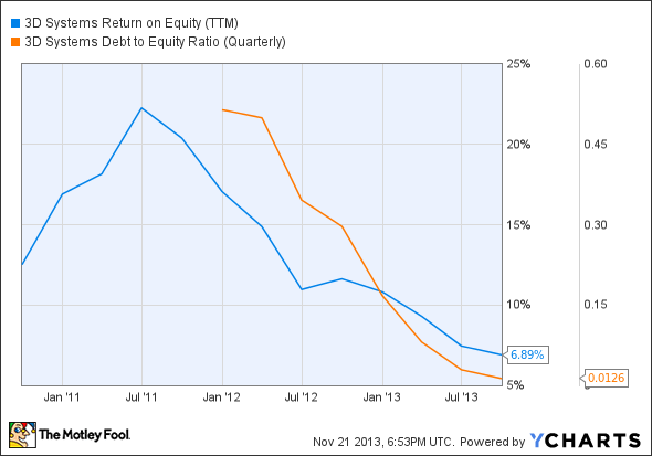DDD Return on Equity (TTM) Chart