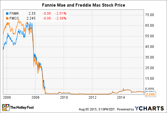 Fnma stock options as income