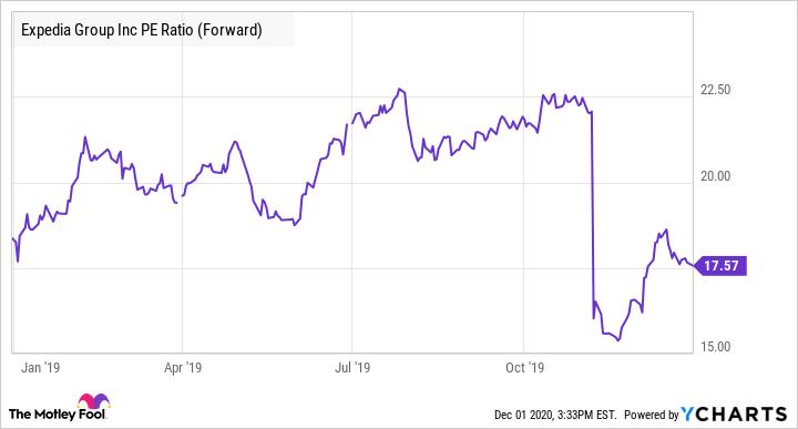 EXPE PE Ratio (Forward) Chart
