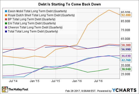 XOM Total Long Term Debt (Quarterly) Chart