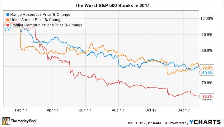 competitive price 2482e cf432 These S P 500 Stocks Got Cut in Half in 2017 -- The Motley Fool