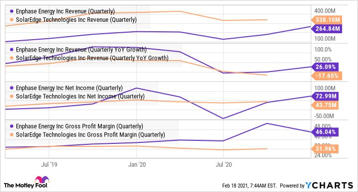 ENPH Revenue (Quarterly) Chart