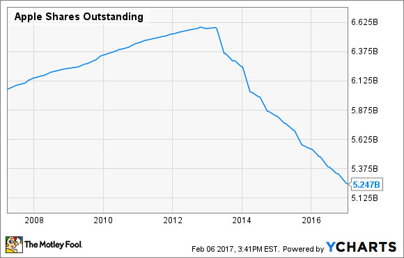 AAPL Shares Outstanding Chart