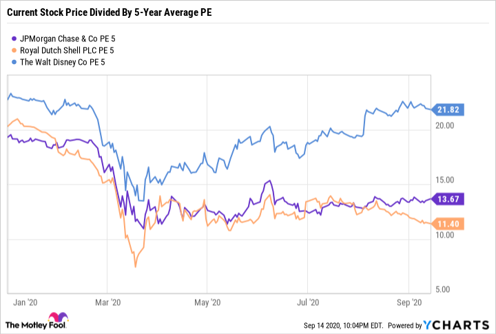 JPM PE 5 Chart