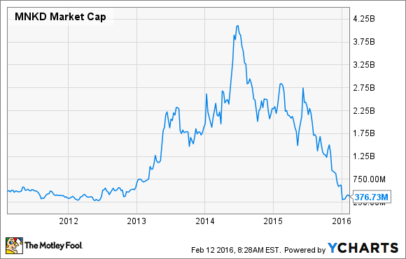 MNKD Market Cap Chart