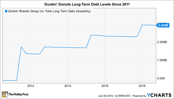 DNKN Total Long Term Debt (Quarterly) Chart