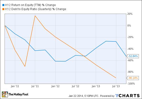 LRN Return on Equity (TTM) Chart