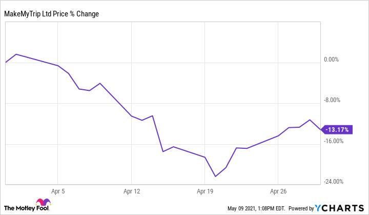 MMYT Chart