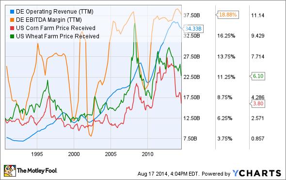 DE Operating Revenue (TTM) Chart