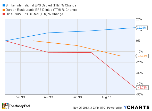 EAT EPS Diluted (TTM) Chart