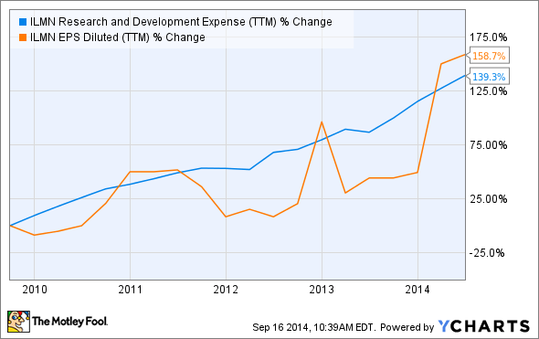 ILMN Research and Development Expense (TTM) Chart