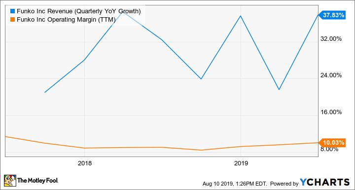 FNKO Revenue (Quarterly YoY Growth) Chart