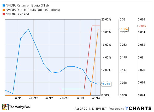 NVDA Return on Equity (TTM) Chart