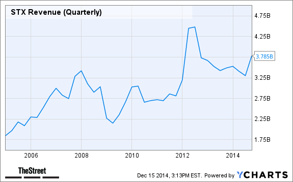 STX Revenue (Quarterly) Chart