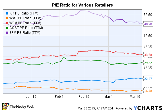 KR PE Ratio (TTM) Chart