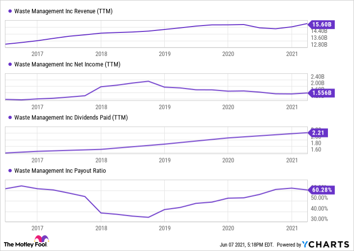 WM Revenue (TTM) Chart
