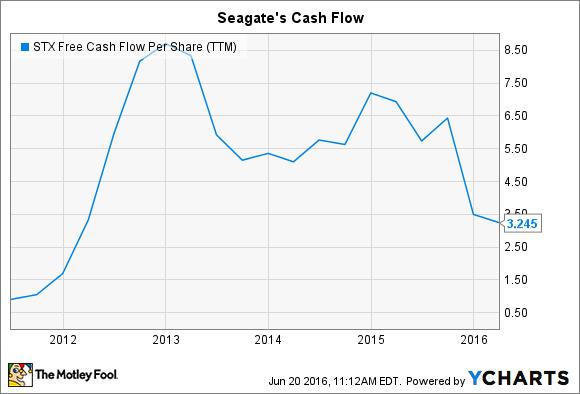 STX Free Cash Flow Per Share (TTM) Chart