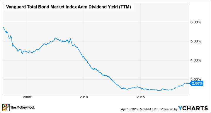 The Top Index Funds for 2019 | The Motley Fool