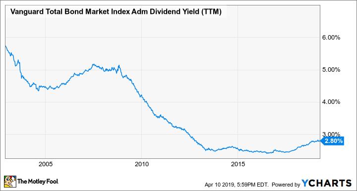 VBTLX Dividend Yield (TTM) Chart