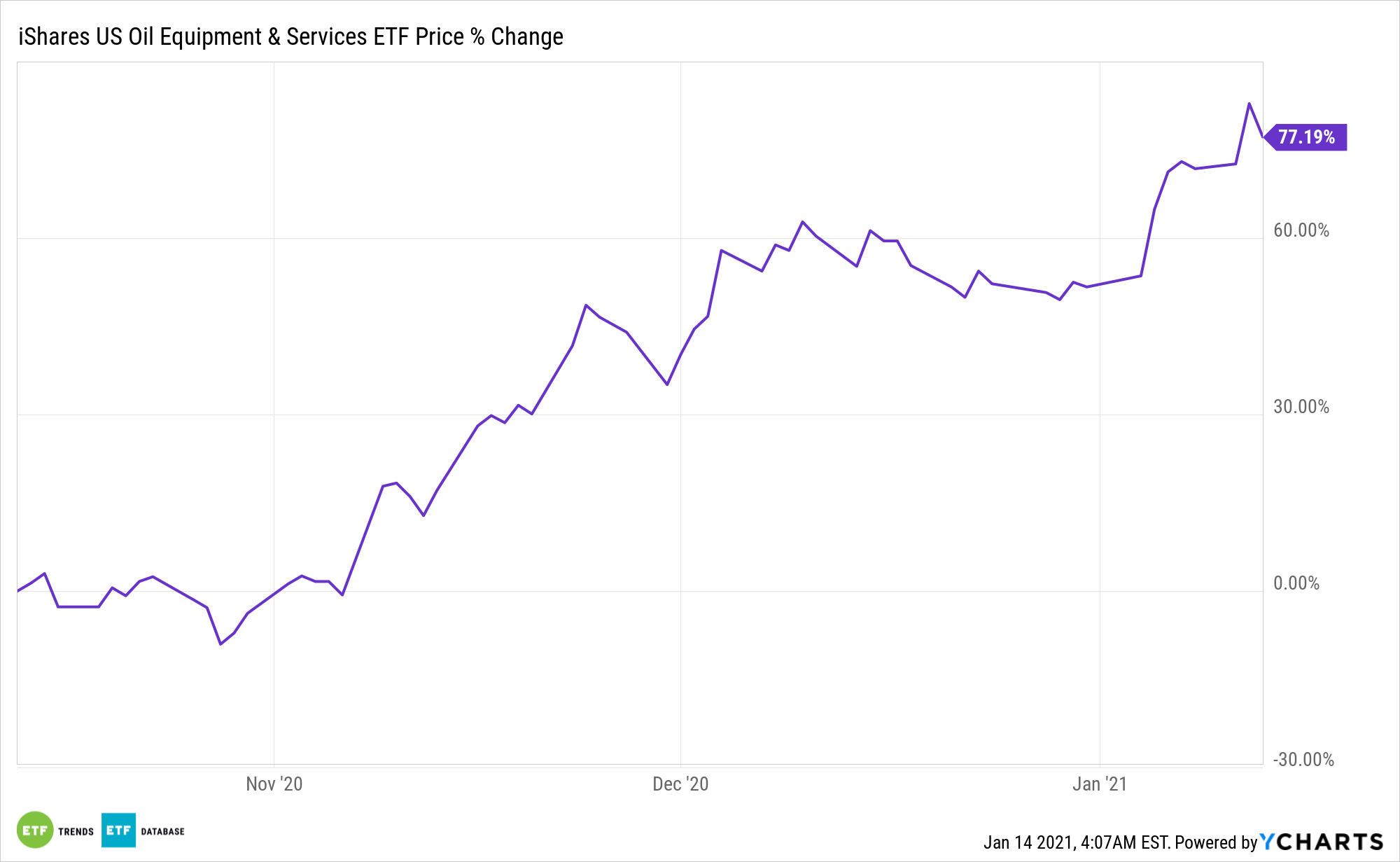 IEZ Chart