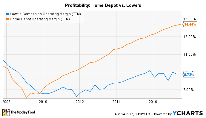 LOW Operating Margin (TTM) Chart