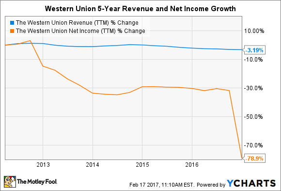 WU Revenue (TTM) Chart
