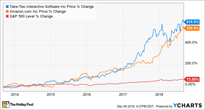 promo code aaba3 53386 TTWO Chart. Amazon.com and Take-Two Interactive Stock Performance vs. S P  500 ...