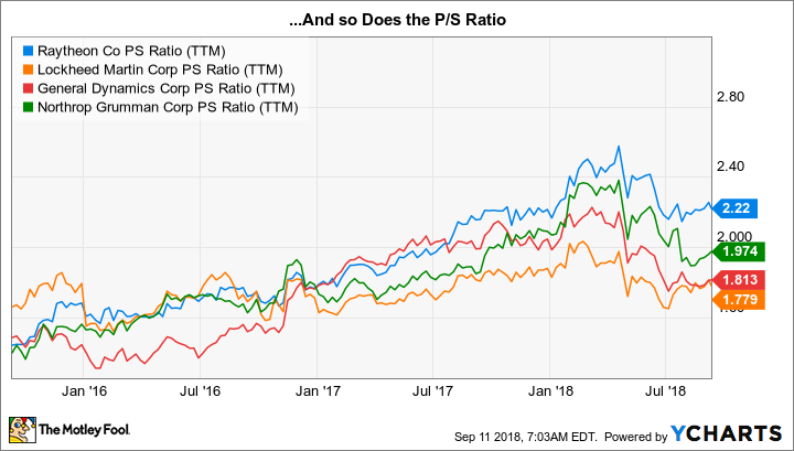 RTN PS Ratio (TTM) Chart