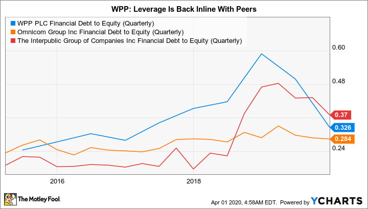 WPP Financial Debt to Equity (Quarterly) Chart