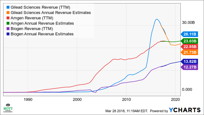 GILD Revenue (TTM) Chart