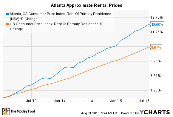 Atlanta, GA Consumer Price Index: Rent Of Primary Residence Chart