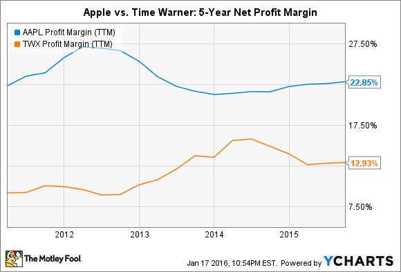 AAPL Profit Margin (TTM) Chart