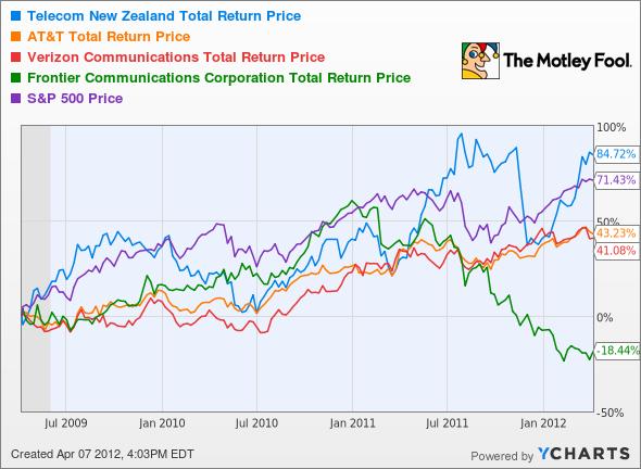 NZT Total Return Price Chart