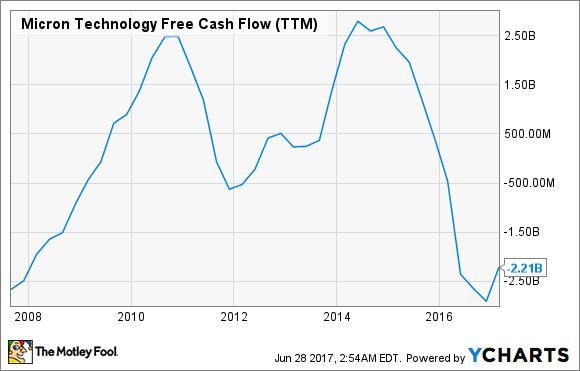 MU Free Cash Flow (TTM) Chart