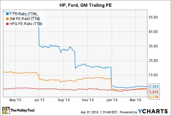 F PE Ratio (TTM) Chart