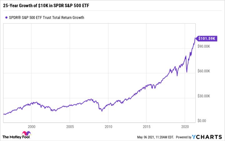Graphique du niveau de rendement total SPY