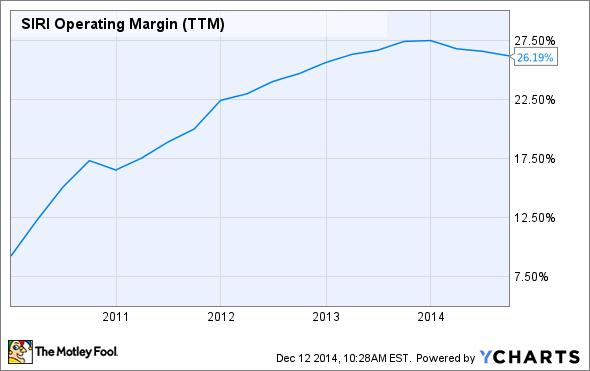 SIRI Operating Margin (TTM) Chart