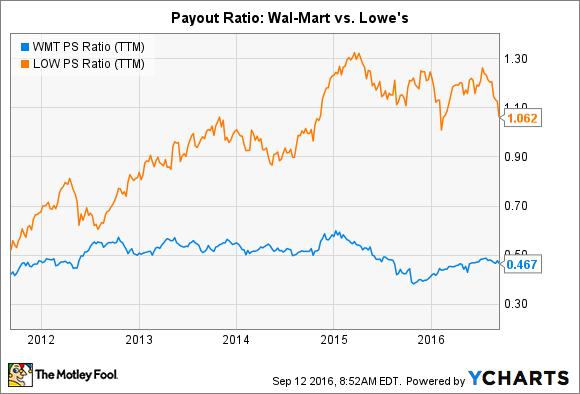 WMT PS Ratio (TTM) Chart